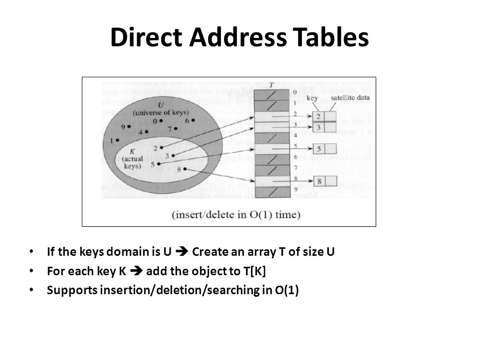 Direct Address Tables If the keys domain is U  Create an array T of size U. For each key K  add the object to T[K]